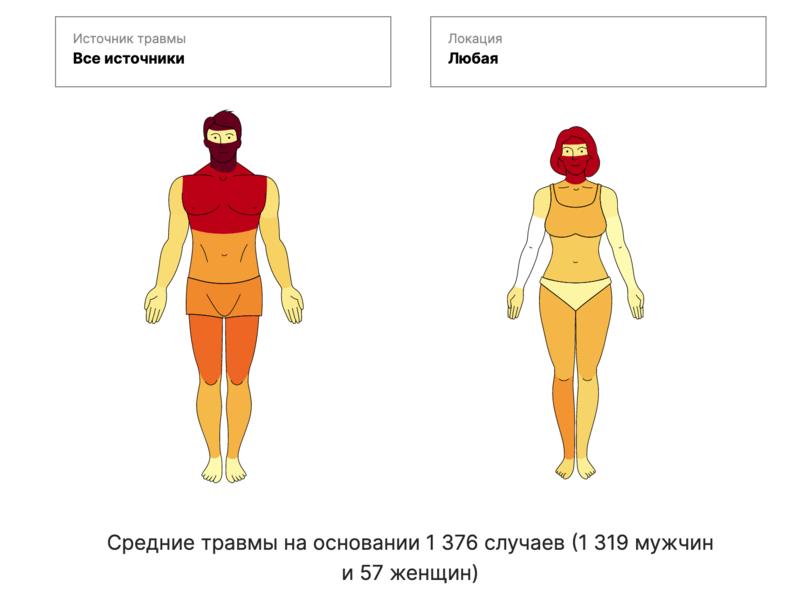 Интерактивная инфографика доступна по ссылке на статью «Медиазоны». Ссылка – в первом абзаце текста.