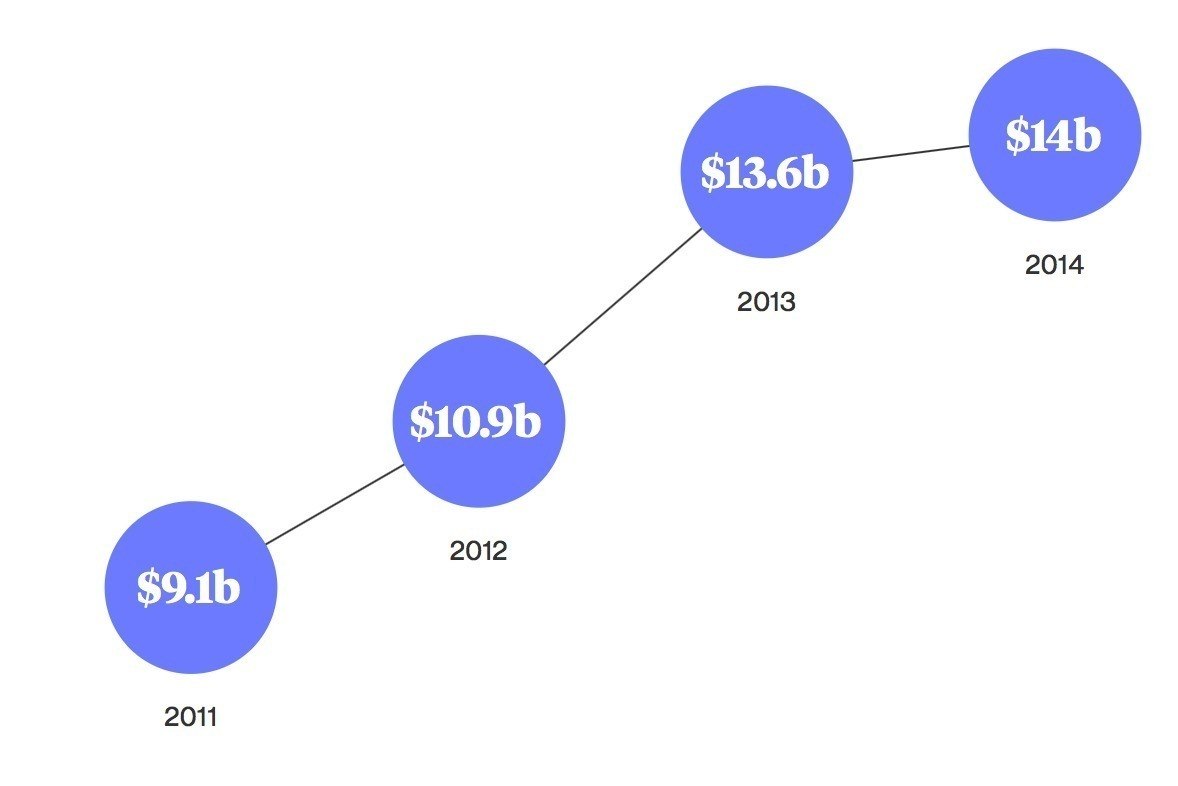 Ежегодные траты Samsung на исследования и разработки