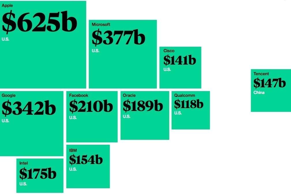 Десять крупнейших технологических компаний по их рыночной цене (по данным 16 января)
