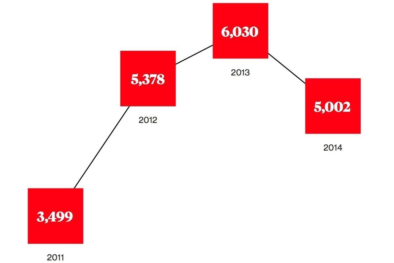 Количество судебных исков по патентам в США