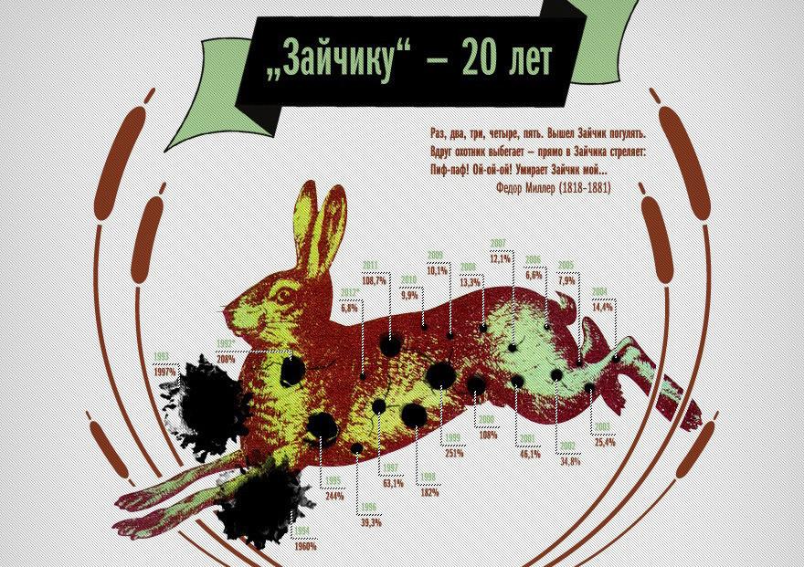 Инфографика Вадима Шмыгова 2012 года