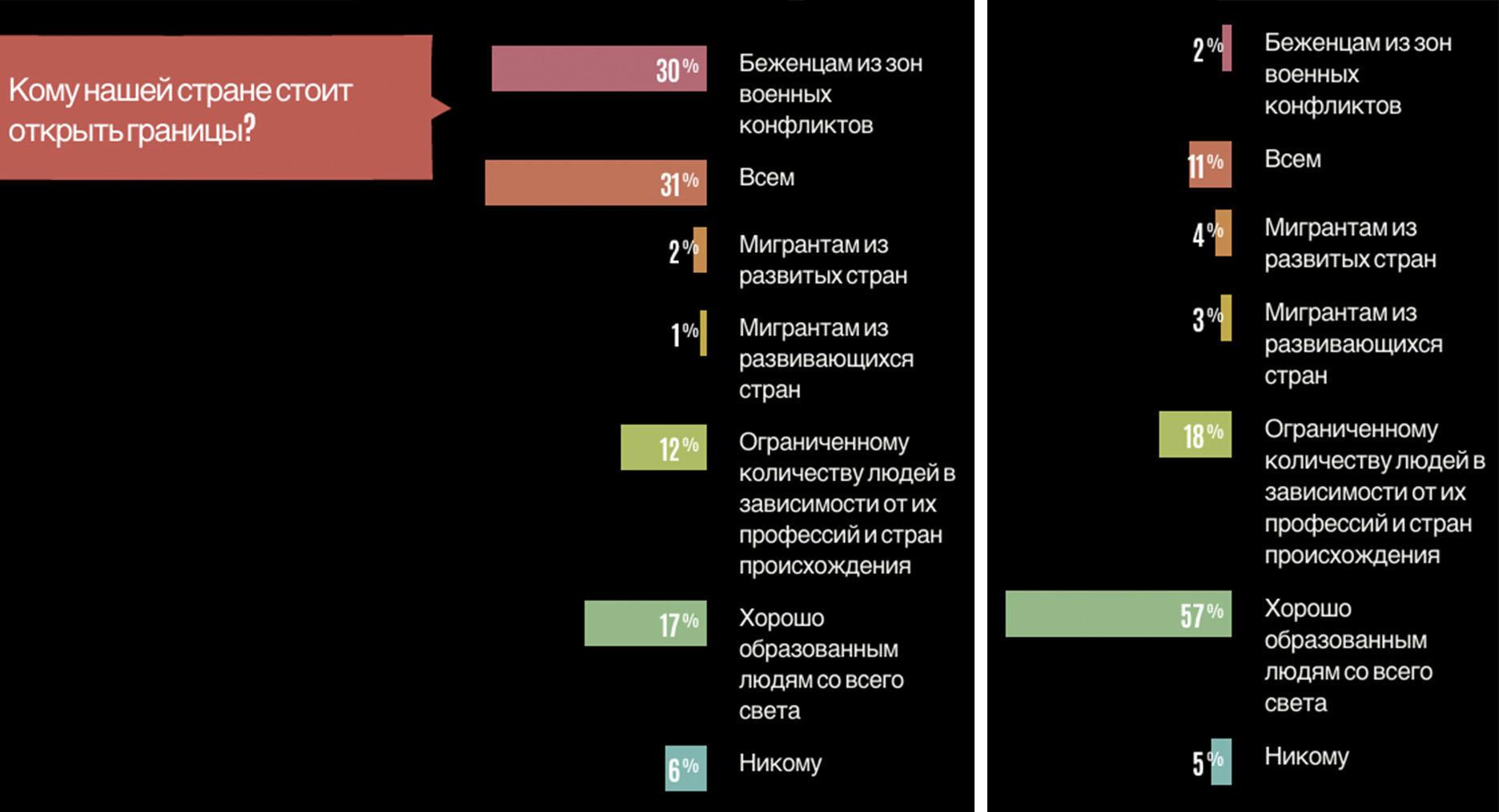 Слева данные по Европе, справа – по Беларуси