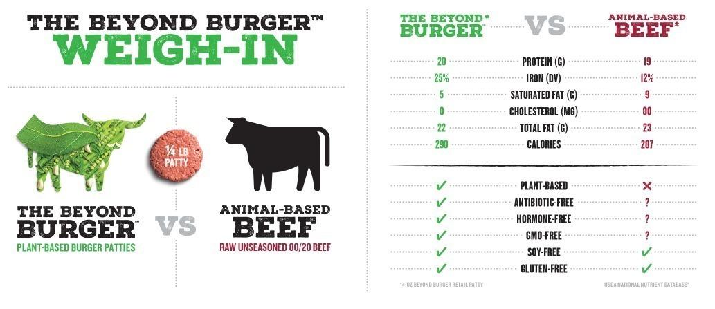Скриншот с сайта Beyond Meat
