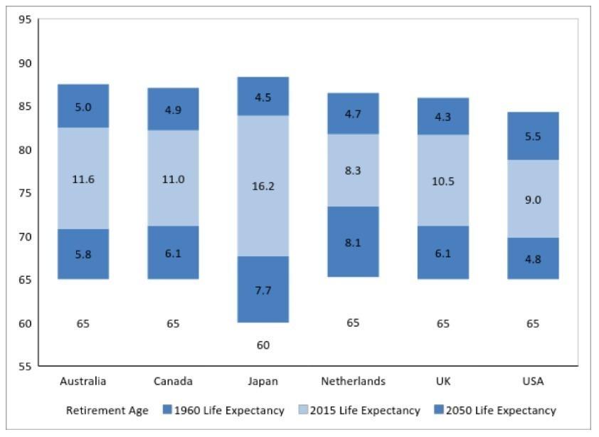Источник: Всемирный банк данных: статистика в области здравоохранения: оценки и прогнозы населения